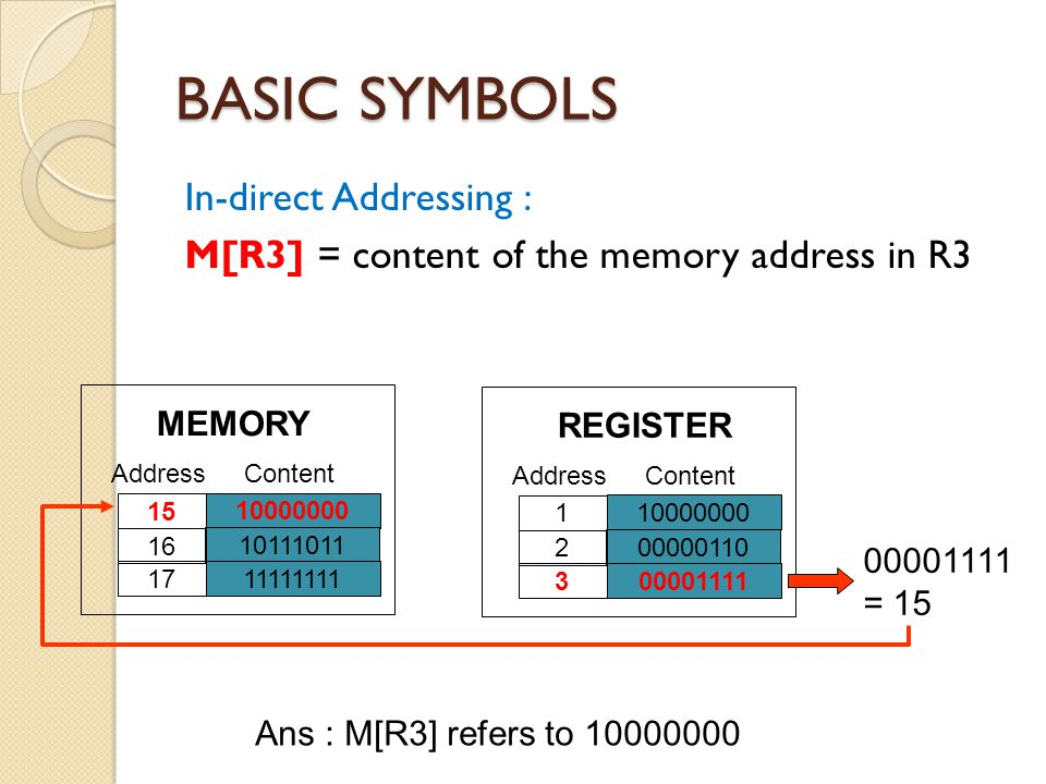 BASIC SYMBOLS In-direct Addressing : M[R3] = content of the memory address in R3 10000000. 10111011.